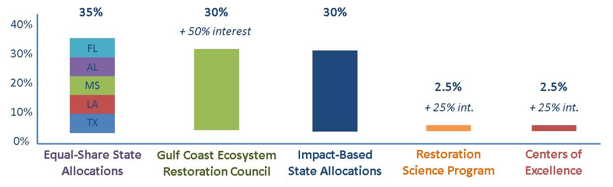 Environmental Law Institute's Trust Fund Chart